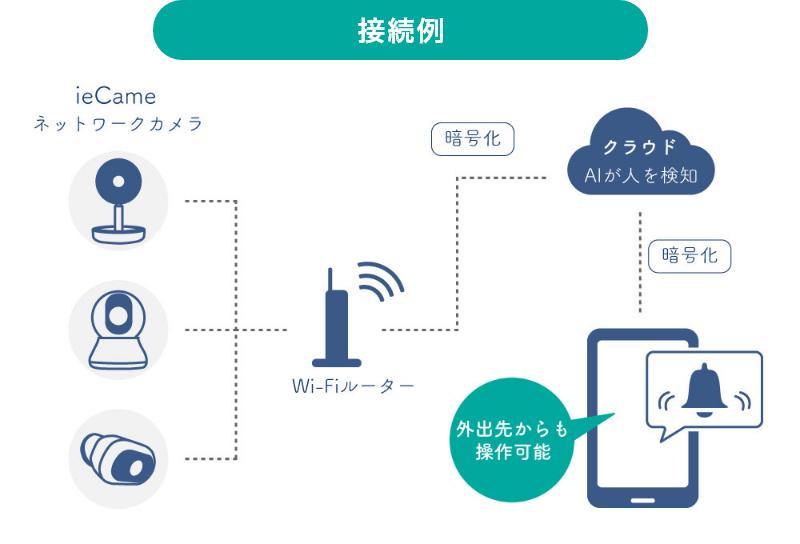 ieCame 接続図